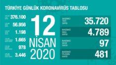 Türkiye Günlük Corona Virüs Tablosu 12 Nisan 2020