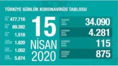 Türkiye Günlük Corona Virüs Tablosu 15 Nisan 2020