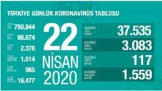 Türkiye Günlük #CoronaVirüs Tablosu ! 22 Nisan 2020