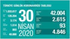 Türkiye Günlük #Coronavirüs Tablosu ! 29 Nisan 2020