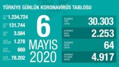 Türkiye Günlük Corona Virüs Tablosu 6 Mayıs 2020