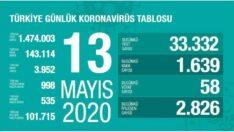 Türkiye Günlük #Coronavirüs Tablosu !