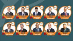 Başkan Çınar, %58,3 Oranıyla Ülke Genelinde 7'nci, Doğu Anadolu'da ise Birinci