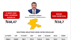Avrasya Araştırma Aralık 2020 simülasyonunu açıkladı Malatya'da Hangi Belediye Başkanı Başarılı?
